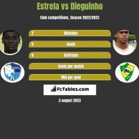 Estrela vs Dieguinho h2h player stats