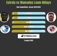 Estrela vs Mamadou Loum Ndiaye h2h player stats