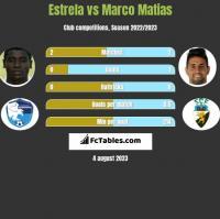 Estrela vs Marco Matias h2h player stats