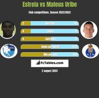 Estrela vs Mateus Uribe h2h player stats