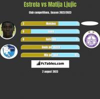 Estrela vs Matija Ljujic h2h player stats