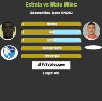 Estrela vs Mato Milos h2h player stats