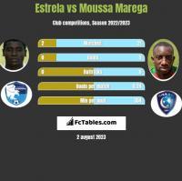 Estrela vs Moussa Marega h2h player stats