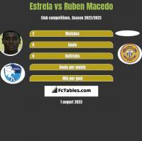 Estrela vs Ruben Macedo h2h player stats