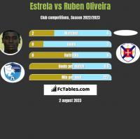 Estrela vs Ruben Oliveira h2h player stats