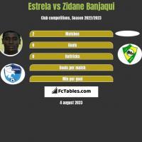 Estrela vs Zidane Banjaqui h2h player stats