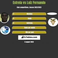 Estrela vs Luiz Fernando h2h player stats