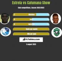 Estrela vs Cafumana Show h2h player stats