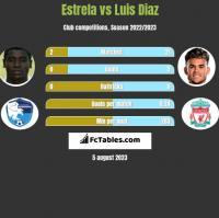 Estrela vs Luis Diaz h2h player stats