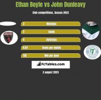 Ethan Boyle vs John Dunleavy h2h player stats