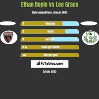 Ethan Boyle vs Lee Grace h2h player stats