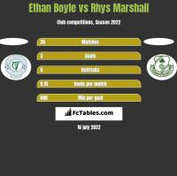 Ethan Boyle vs Rhys Marshall h2h player stats