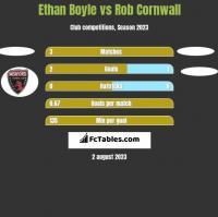 Ethan Boyle vs Rob Cornwall h2h player stats