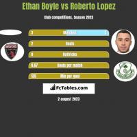 Ethan Boyle vs Roberto Lopez h2h player stats