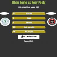 Ethan Boyle vs Rory Feely h2h player stats