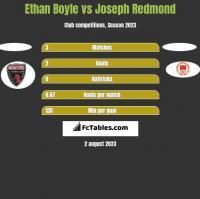 Ethan Boyle vs Joseph Redmond h2h player stats