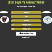 Ethan Boyle vs Kosovar Sadike h2h player stats
