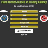 Ethan Ebanks-Landell vs Bradley Halliday h2h player stats