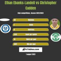 Ethan Ebanks-Landell vs Christopher Cadden h2h player stats