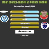 Ethan Ebanks-Landell vs Connor Randall h2h player stats