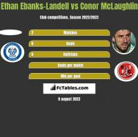 Ethan Ebanks-Landell vs Conor McLaughlin h2h player stats