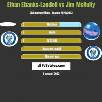 Ethan Ebanks-Landell vs Jim McNulty h2h player stats