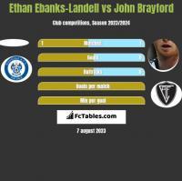 Ethan Ebanks-Landell vs John Brayford h2h player stats