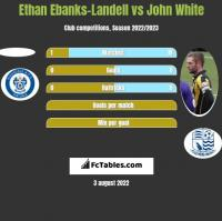 Ethan Ebanks-Landell vs John White h2h player stats