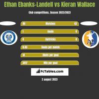 Ethan Ebanks-Landell vs Kieran Wallace h2h player stats