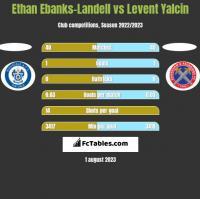 Ethan Ebanks-Landell vs Levent Yalcin h2h player stats