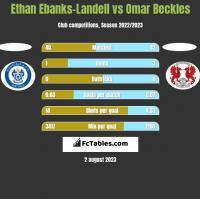 Ethan Ebanks-Landell vs Omar Beckles h2h player stats