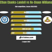 Ethan Ebanks-Landell vs Ro-Shaun Williams h2h player stats