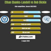 Ethan Ebanks-Landell vs Rob Dickie h2h player stats