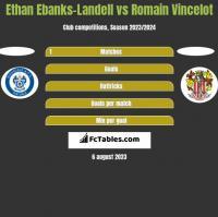 Ethan Ebanks-Landell vs Romain Vincelot h2h player stats
