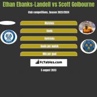 Ethan Ebanks-Landell vs Scott Golbourne h2h player stats