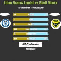 Ethan Ebanks-Landell vs Elliott Moore h2h player stats