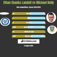 Ethan Ebanks-Landell vs Michael Kelly h2h player stats