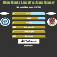 Ethan Ebanks-Landell vs Kayne Ramsey h2h player stats