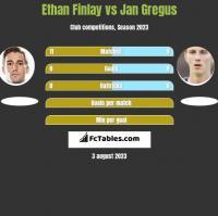 Ethan Finlay vs Jan Gregus h2h player stats