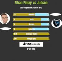Ethan Finlay vs Judson h2h player stats