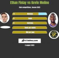 Ethan Finlay vs Kevin Molino h2h player stats