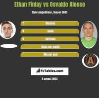 Ethan Finlay vs Osvaldo Alonso h2h player stats
