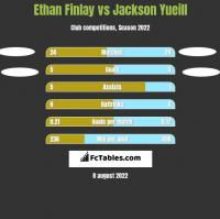 Ethan Finlay vs Jackson Yueill h2h player stats