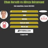 Ethan Horvath vs Alireza Beiranvand h2h player stats