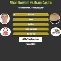 Ethan Horvath vs Bram Castro h2h player stats