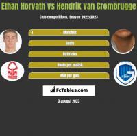 Ethan Horvath vs Hendrik van Crombrugge h2h player stats