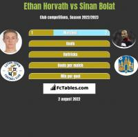 Ethan Horvath vs Sinan Bolat h2h player stats