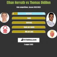 Ethan Horvath vs Thomas Didillon h2h player stats