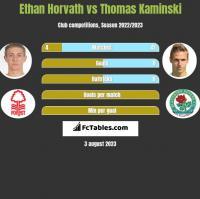 Ethan Horvath vs Thomas Kaminski h2h player stats