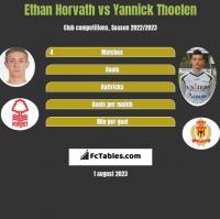 Ethan Horvath vs Yannick Thoelen h2h player stats
